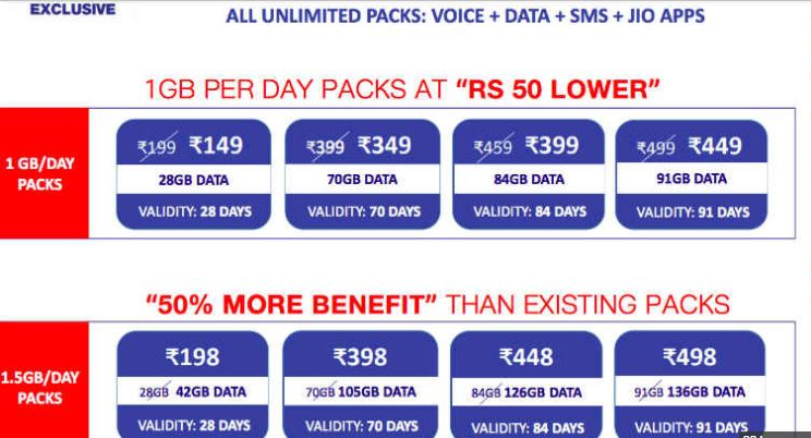 Jio Happy New Year Offer 2018 – Jio 199 Plan & Jio 299 Plan & More